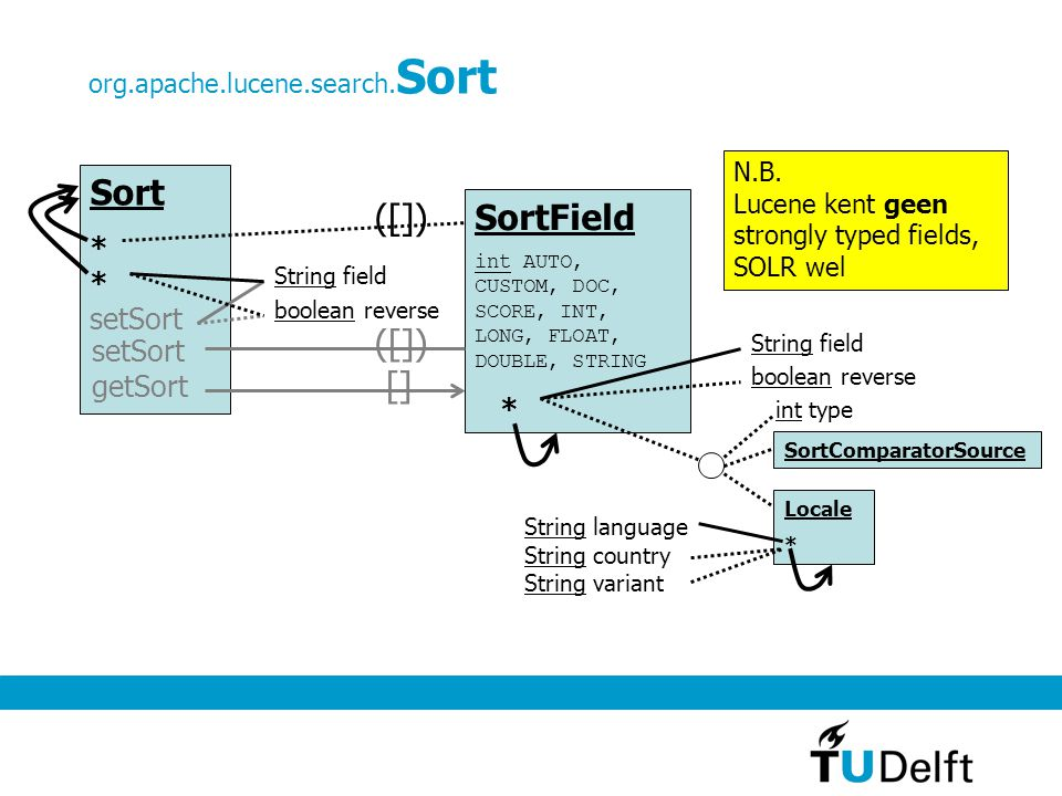 Sort ([]) SortField ([]) [] * * setSort * setSort getSort
